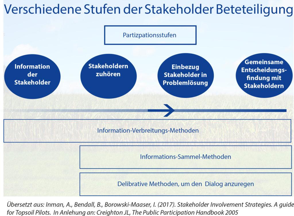 Stufen der Stakeholder Beteiliung